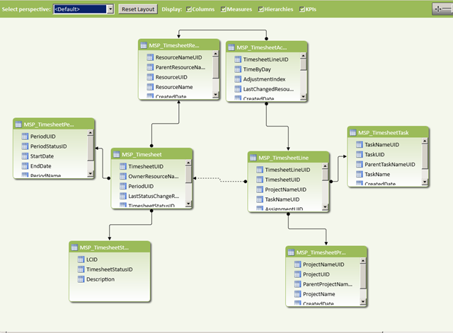 PowerPivot Relationships